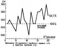 Анализ динамики повторных прыжков