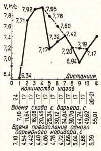 Динамика временных показателей