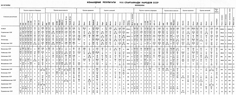 Таблица командных результатов