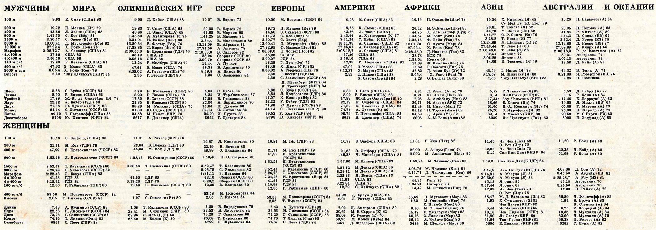 Таблица рекордов в легкой атлетике 1983