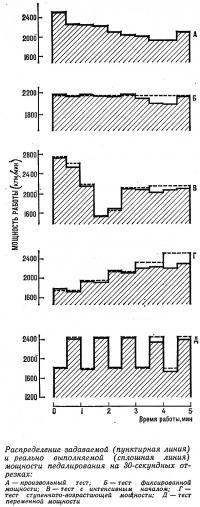 Распределение задаваемой и реально выполняемой мощности педалирования