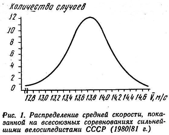 Рис. 1. Распределение средней скорости на всесоюзных соревнованиях