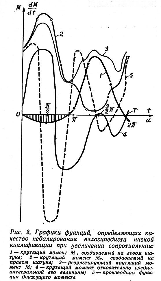 Рис. 2. Графики качества педалирования низкой квалификации при увеличении сопротивления