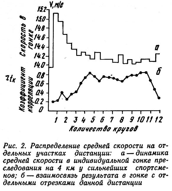 Рис. 2. Распределение средней скорости на отдельных участках дистанции