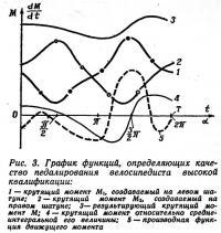 Рис. 3. График качества педалирования велосипедиста высокой квалификации