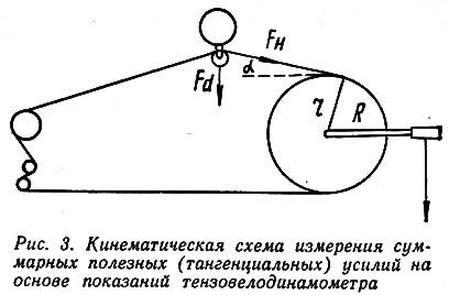 Рис. 3. Кинематическая схема измерения суммарных полезных усилий