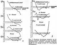 Рис. 3. Линейное отклонение скорости на отдельных отрезках