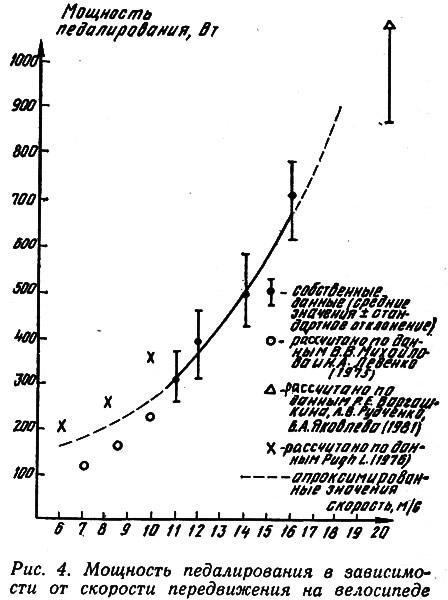 Рис. 4. Мощность педалирования в зависимости от скорости передвижения на велосипеде