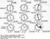 Рис. 4. Усилия, прилагаемые к педали велосипедистами различной квалификации