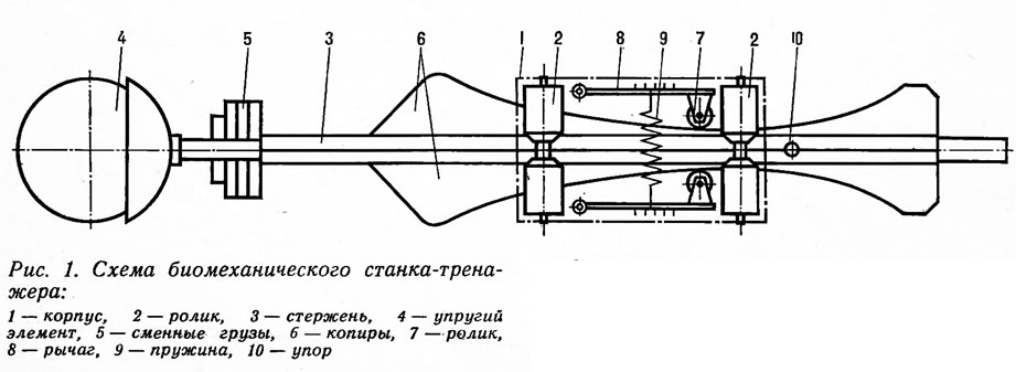 Рис. 1. Схема биомеханического станка-тренажера