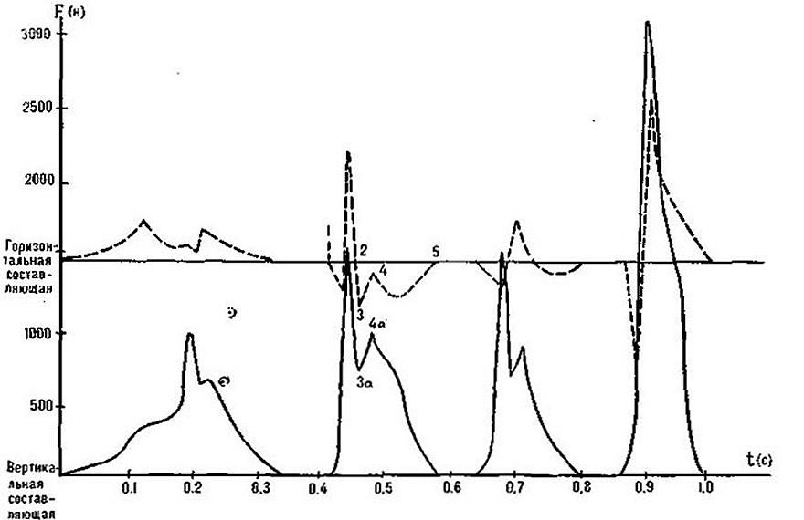 Динамограмма акробатического соединения: рондат, фляк, сальто, выполненного мс К-вой