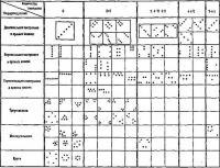 Рис. 2. Основные простые виды построений в групповых упражнениях