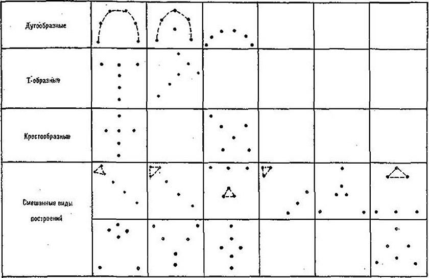 Рис. 3. Основные сложные виды построений в групповых упражнениях