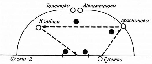 Схема 2. Розыгрыш штрафного углового