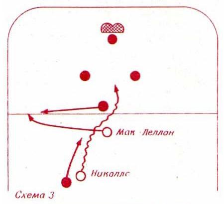 Схема 3. Берни Николлс ворвался в зону чехословацкой команды