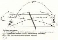 Рис. 1. Розыгрыш типичной комбинации с задней линии