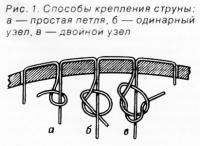Рис. 1. Способы крепления струны