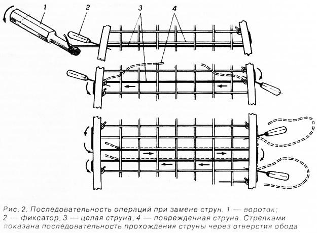 Рис. 2. Последовательность операций при замене струн